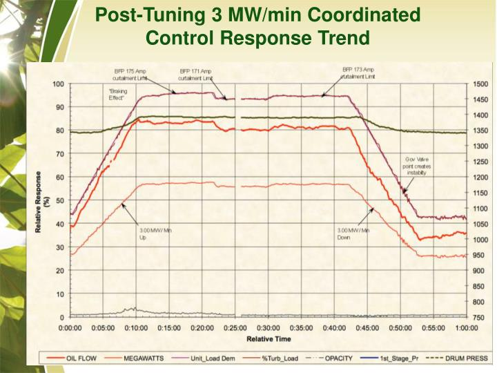 Post-Tuning 3 MW/min Coordinated Control Response Trend