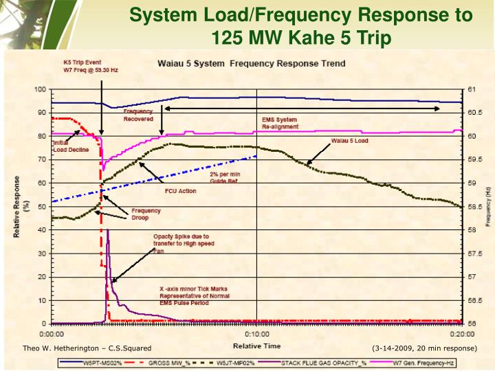 System Load/Frequency Response to 125 MW Kahe 5 Trip