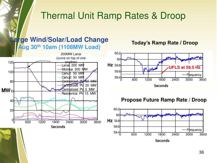 Thermal Unit Ramp Rates & Droop