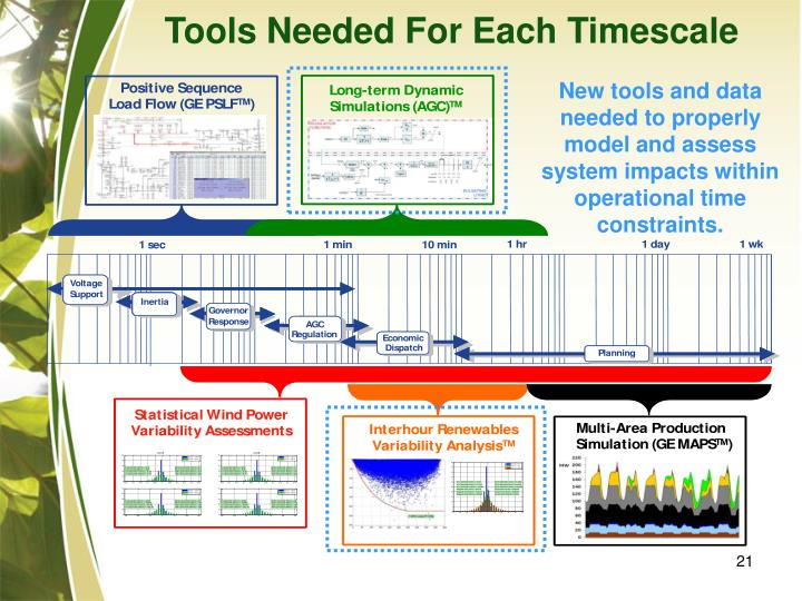 Tools Needed For Each Timescale
