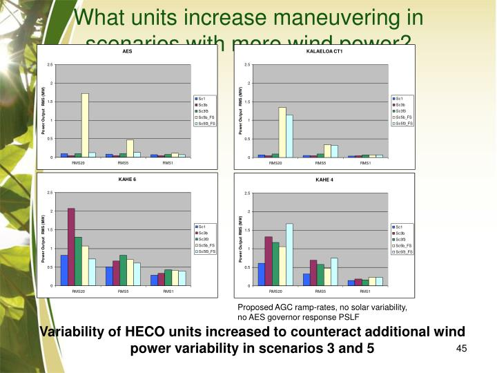 What units increase maneuvering in scenarios with more wind power?