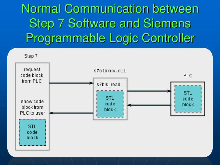 Normal Communication between Step 7 Software and Siemens Programmable Logic Controller