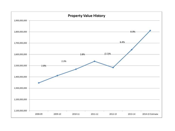 Property Value History