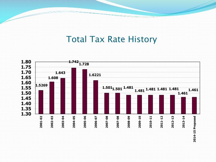 Total Tax Rate History