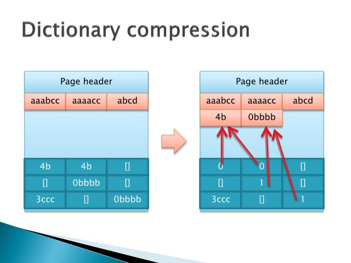 Dictionary compression