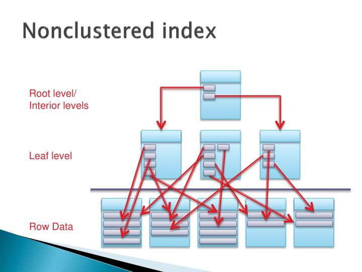 Nonclustered index