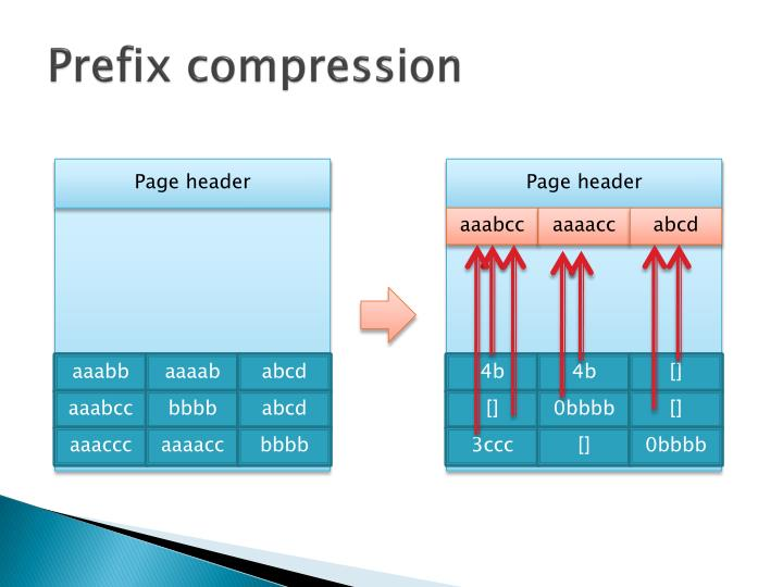 Prefix compression