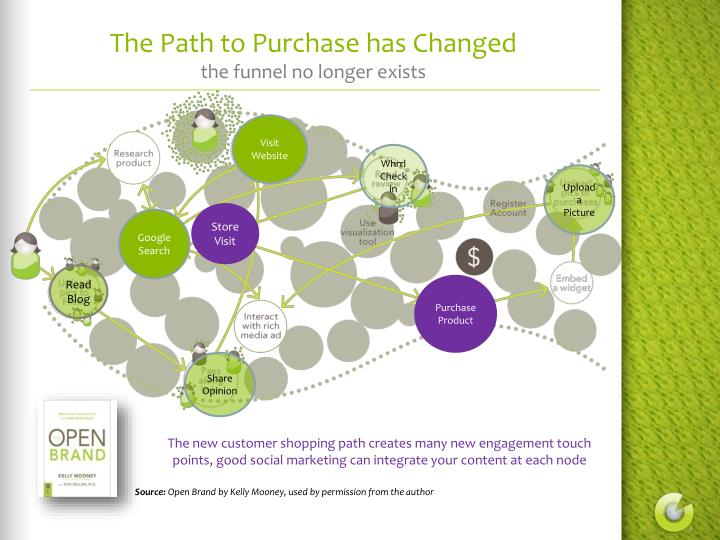 The Path to Purchase has Changed
