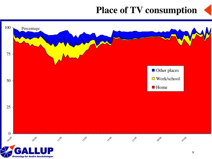 Place of TV consumption