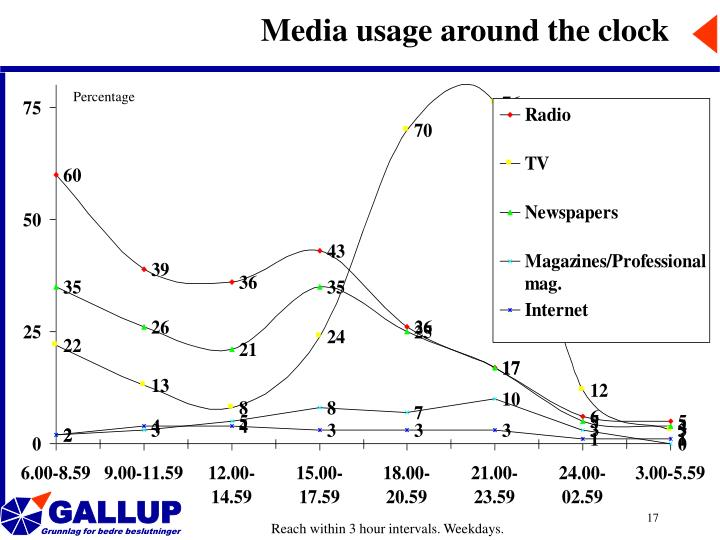 Media usage around the clock