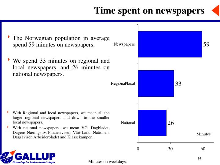 Time spent on newspapers