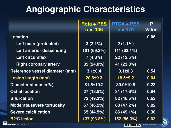 Angiographic Characteristics