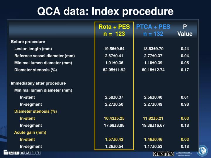 QCA data: Index procedure