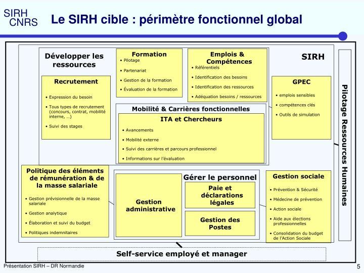 Le SIRH cible : périmètre fonctionnel global