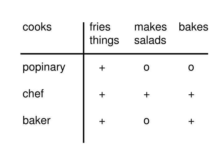 cooks		fries		makes	bakes