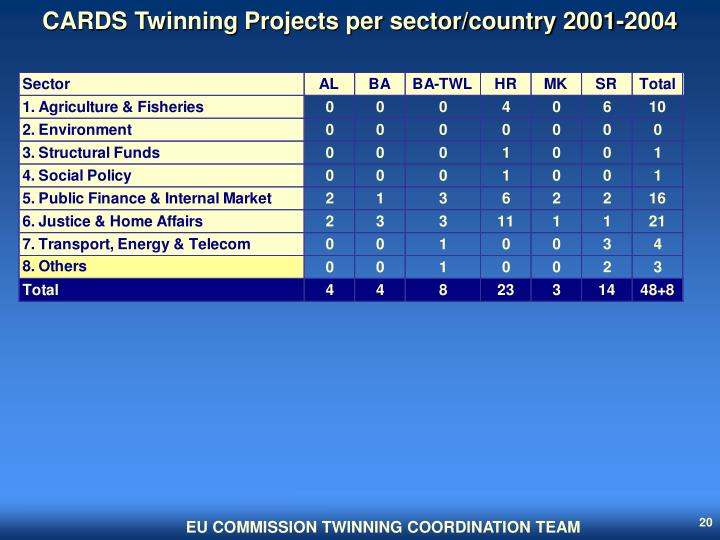 CARDS Twinning Projects per sector/country 2001-2004