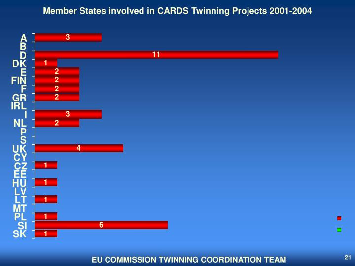 Member States involved in CARDS Twinning Projects 2001-2004