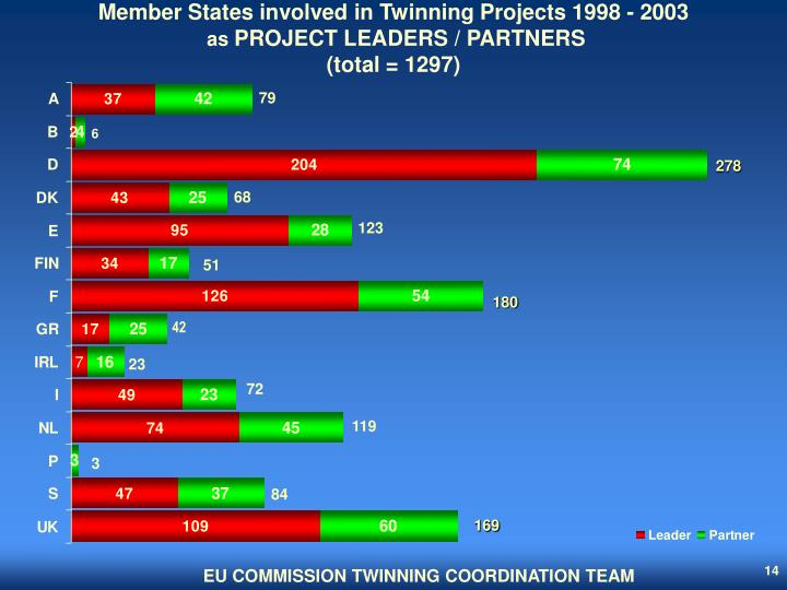 Member States involved in Twinning Projects 1998 - 2003