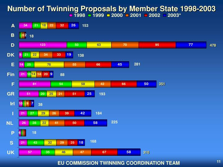 Number of Twinning Proposals by Member State 1998-2003