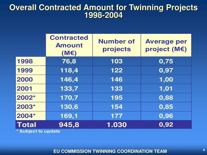 Overall Contracted Amount for Twinning Projects 1998-2004