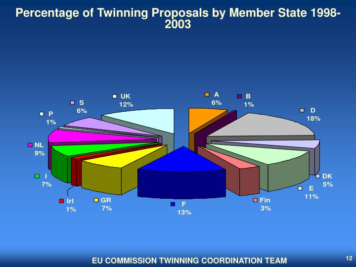 Percentage of Twinning Proposals by Member State 1998-2003
