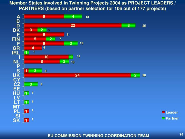 Member States involved in Twinning Projects 2004 as PROJECT LEADERS / PARTNERS (based on partner selection for 106 out of 177 projects)
