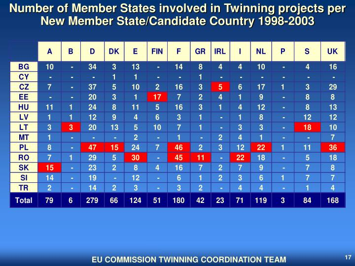 Number of Member States involved in Twinning projects per New Member State/Candidate Country 1998-2003