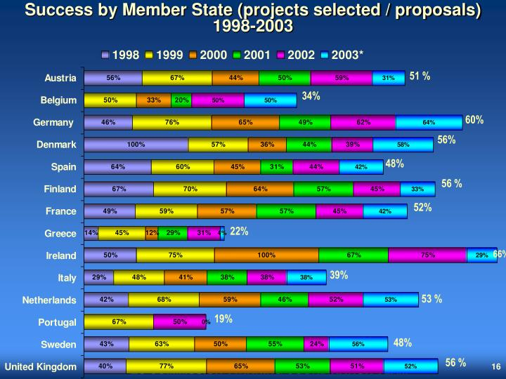 Success by Member State (projects selected / proposals)  1998-2003