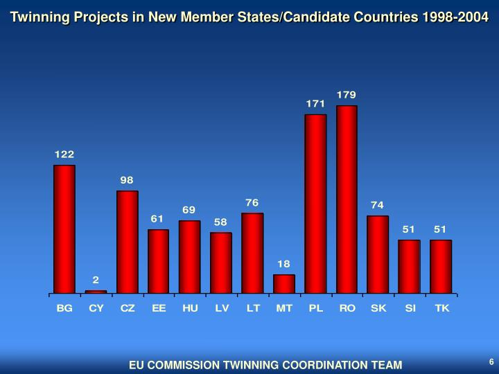 Twinning Projects in New Member States/Candidate Countries 1998-2004