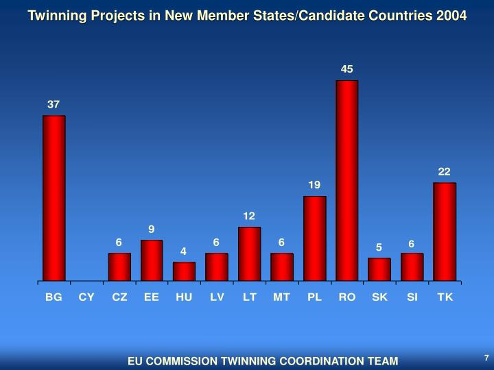 Twinning Projects in New Member States/Candidate Countries 2004