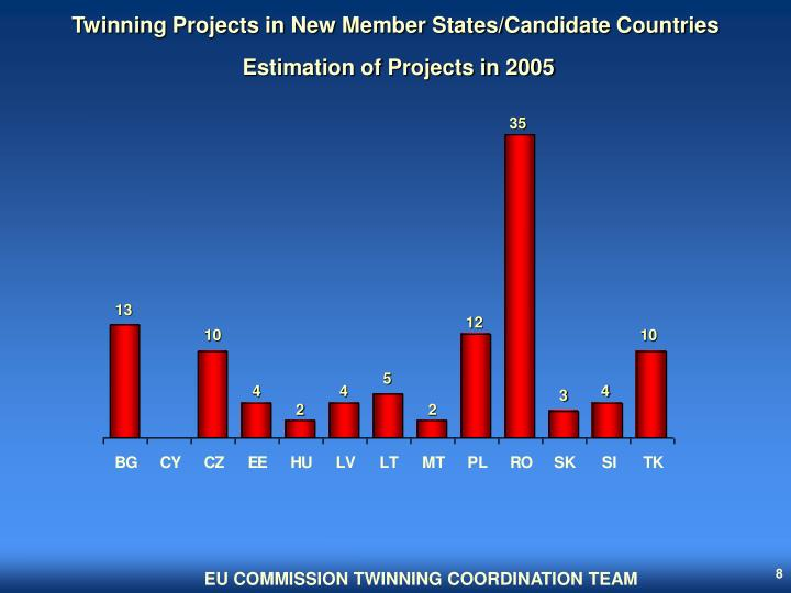 Twinning Projects in New Member States/Candidate Countries