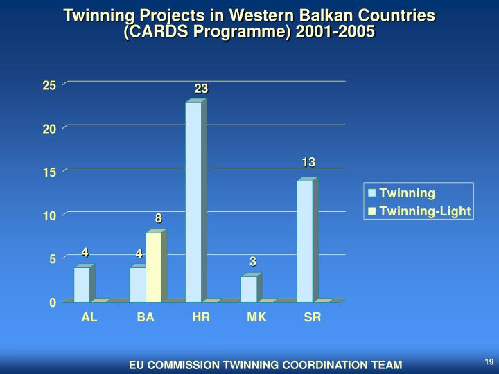 Twinning Projects in Western Balkan Countries