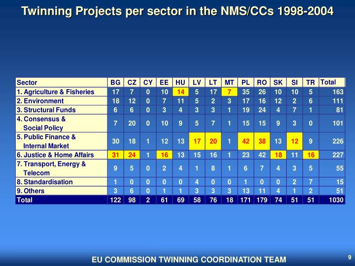Twinning Projects per sector in the NMS/CCs 1998-2004