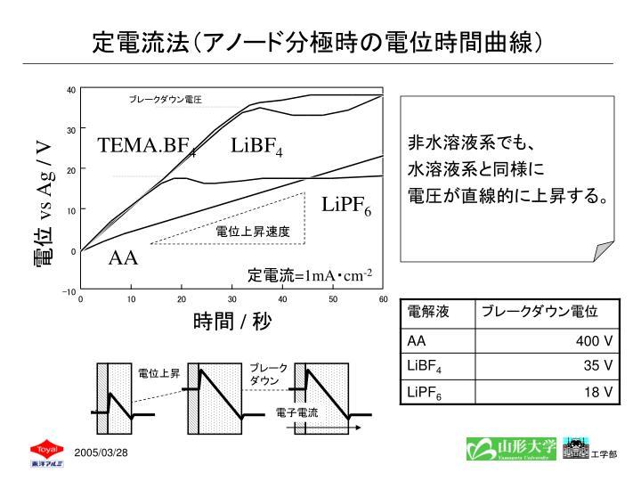 定電流法(アノード分極時の電位時間曲線)
