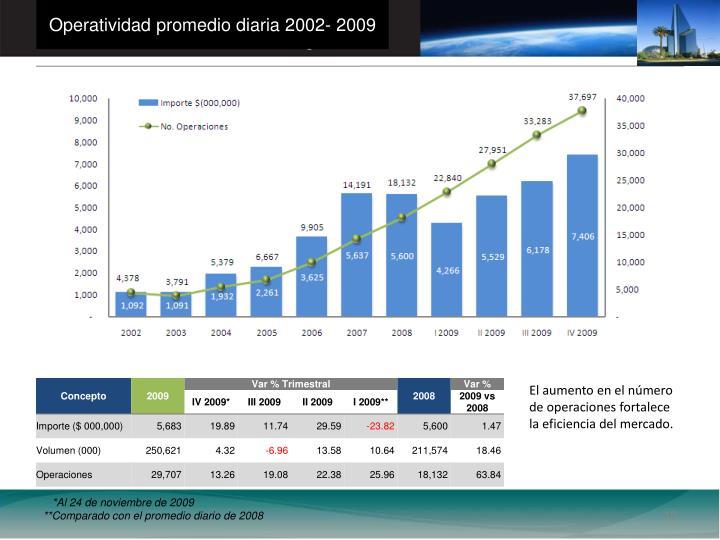 Operatividad promedio diaria 2002- 2009