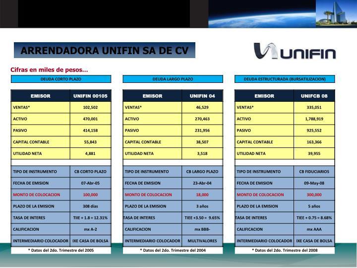 ARRENDADORA UNIFIN SA DE CV