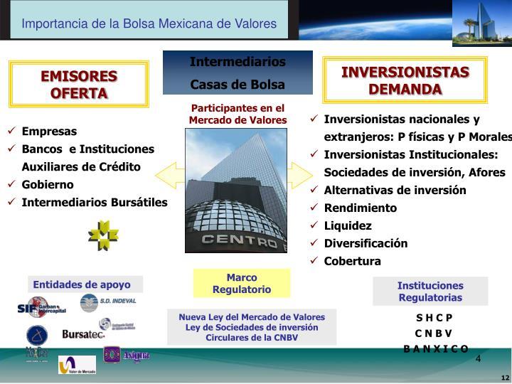Importancia de la Bolsa Mexicana de Valores
