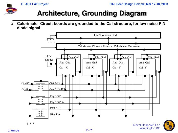 Architecture, Grounding Diagram
