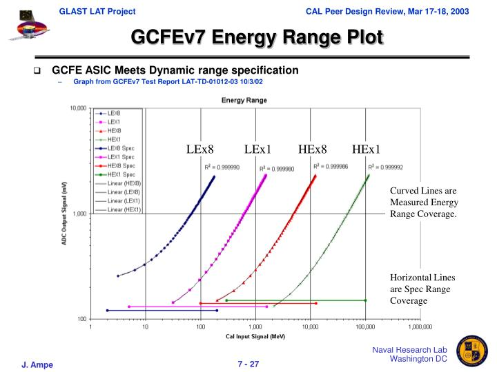 GCFEv7 Energy Range Plot
