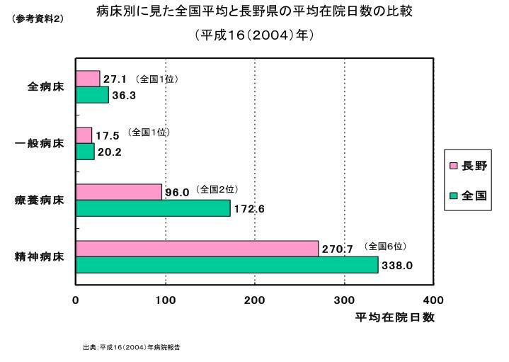 病床別に見た全国平均と長野県の平均在院日数の比較