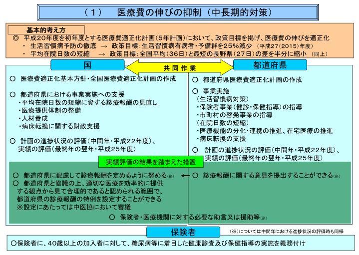 (1) 医療費の伸びの抑制(中長期的対策)