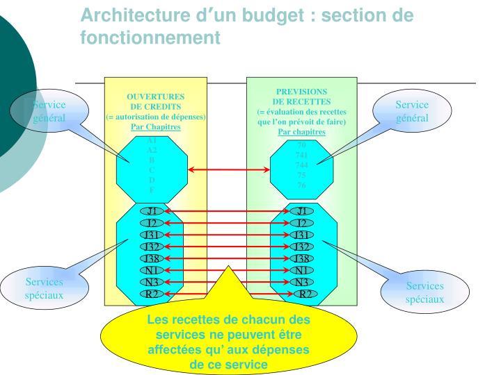 Architecture d