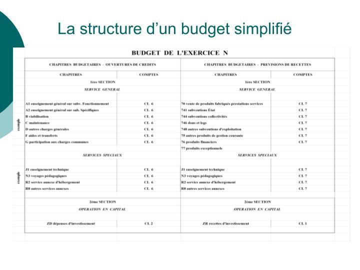 La structure d'un budget simplifié