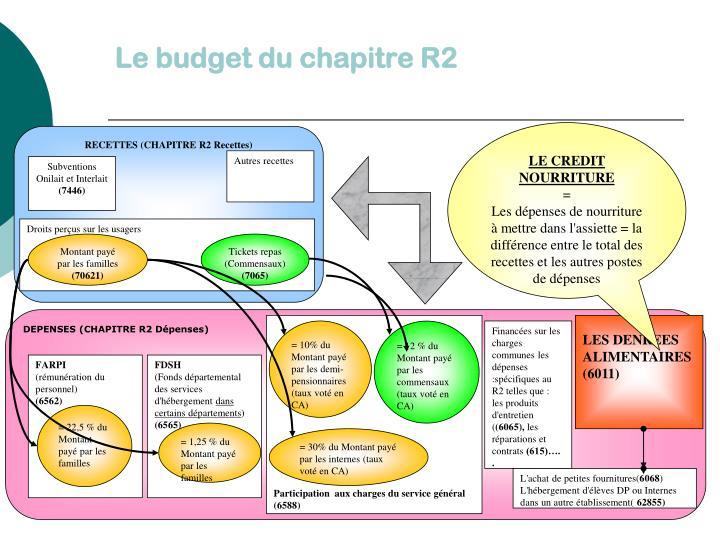 Le budget du chapitre R2