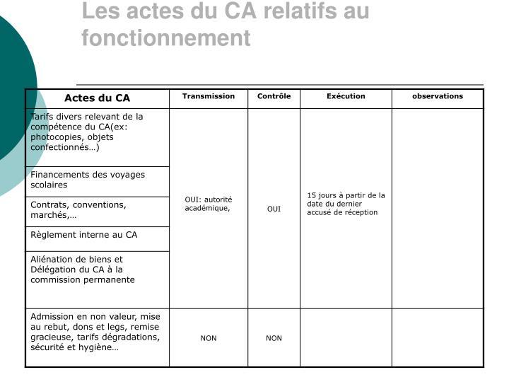 Les actes du CA relatifs au fonctionnement