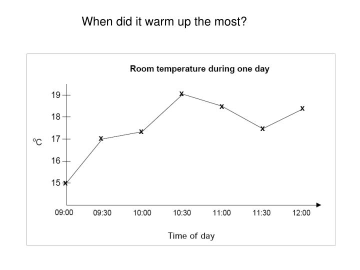 When did it warm up the most?