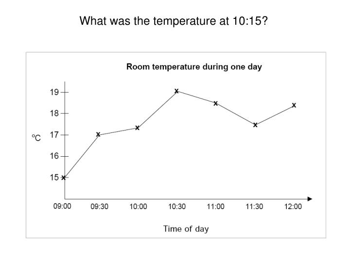 What was the temperature at 10:15?