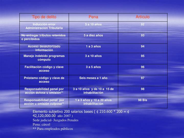 Elemento subjetivo 200 salarios bases ( ¢ 210.600 * 200 = ¢ 42,120,000.00