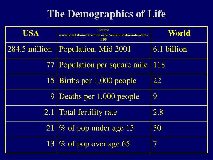 The Demographics of Life