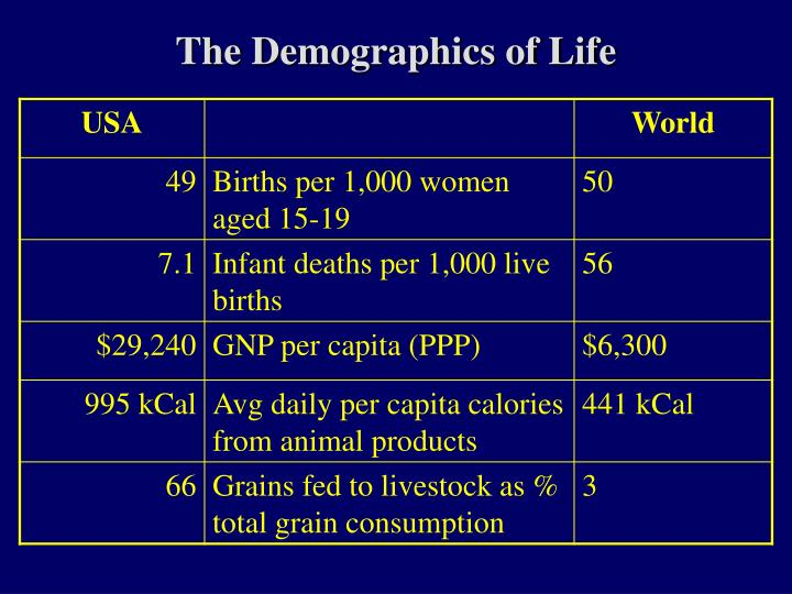 The Demographics of Life